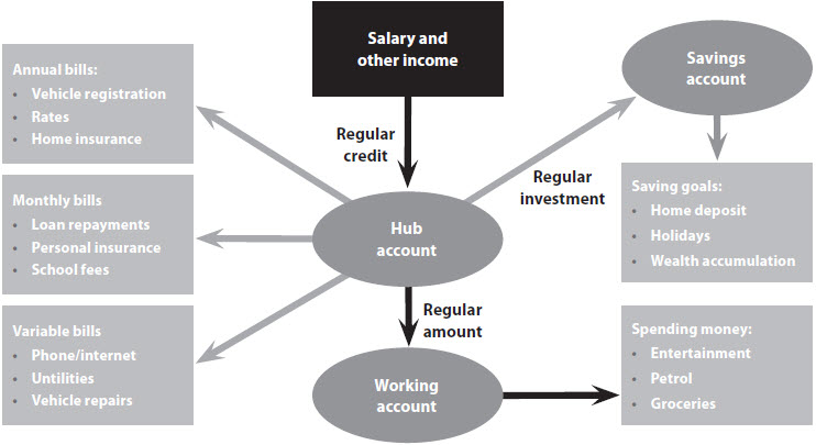 Bank account restructure diagram