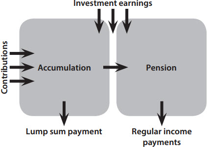 Super fund diagram